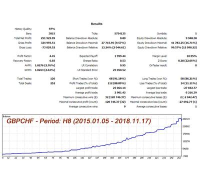 GBPCHF H8